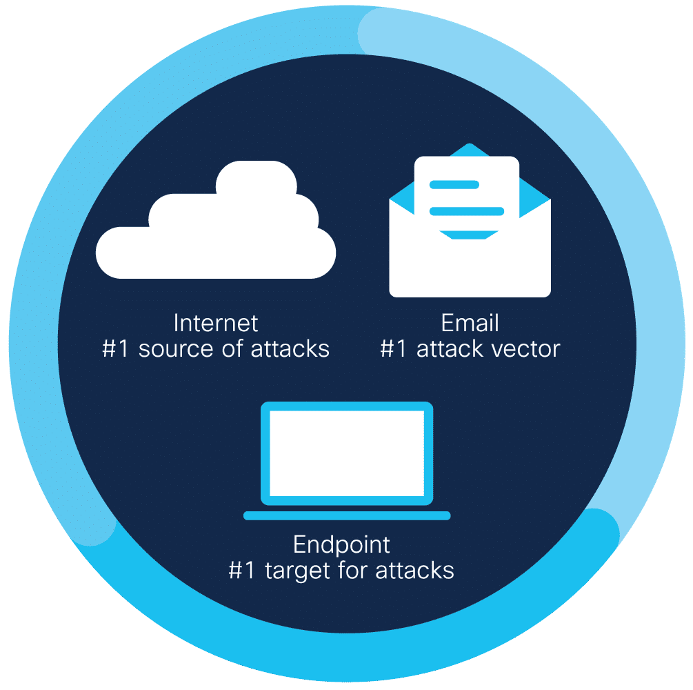 Illustration showing the attack trifecta: Internet, Email, and Endpoint