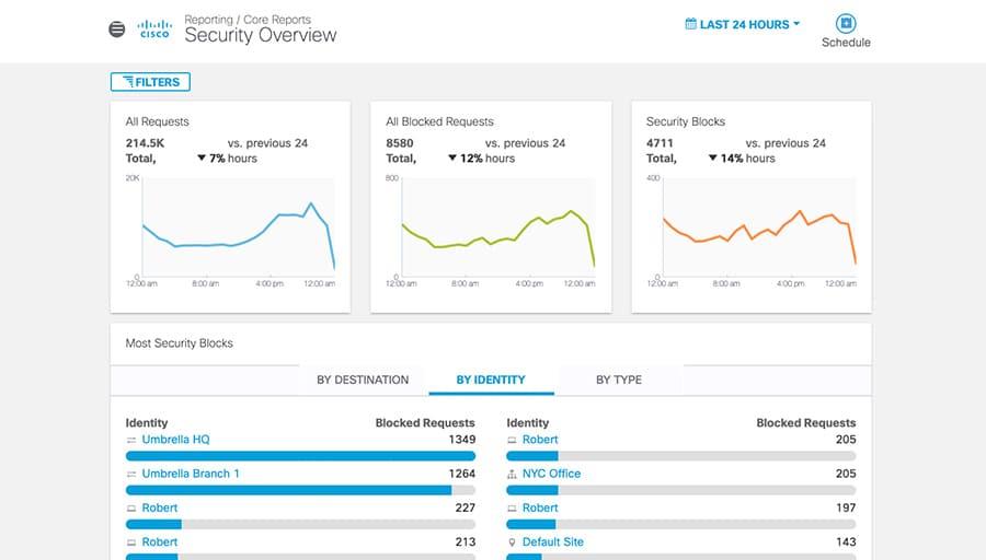 Screenshot of Umbrella's dashboard, Security Overview